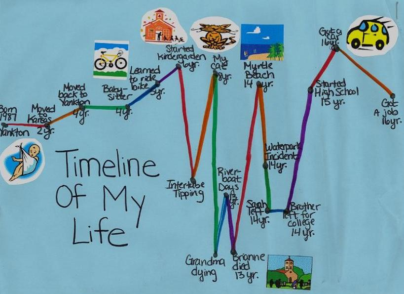 Timeline For Kids | www.pixshark.com - Images Galleries ...